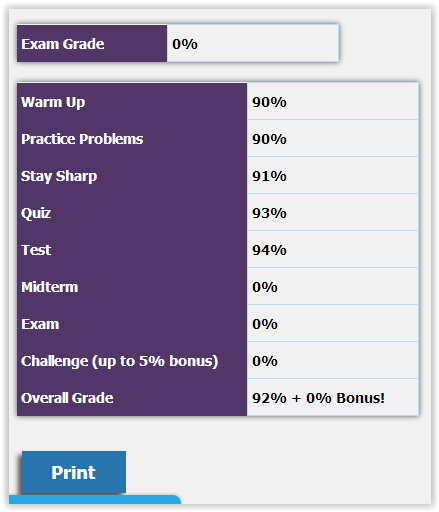 Screen Shot lessons UnLock PreAlgebra progress report at ApronStringsOtherThings.com