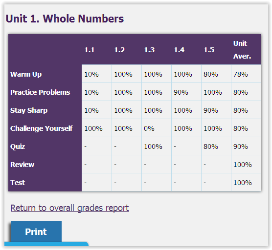 Screen Shot UnLock PreAlgebra grades at ApronStringsOtherThings.com